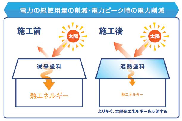 電力の使用量を削減