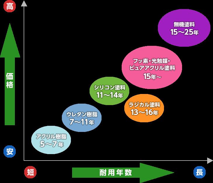 価格と塗料の比較